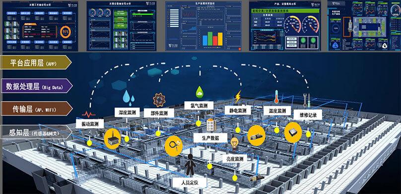 化工厂_数字化工厂集成解决方案