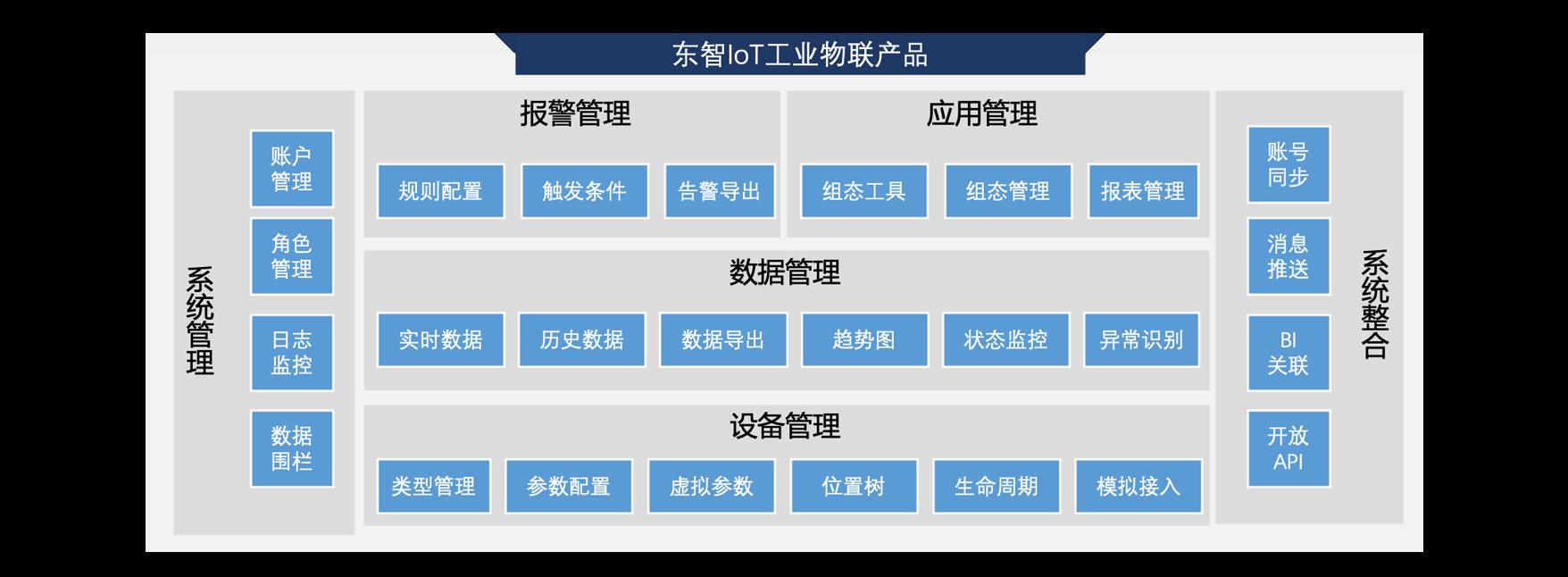 东智工业物联平台