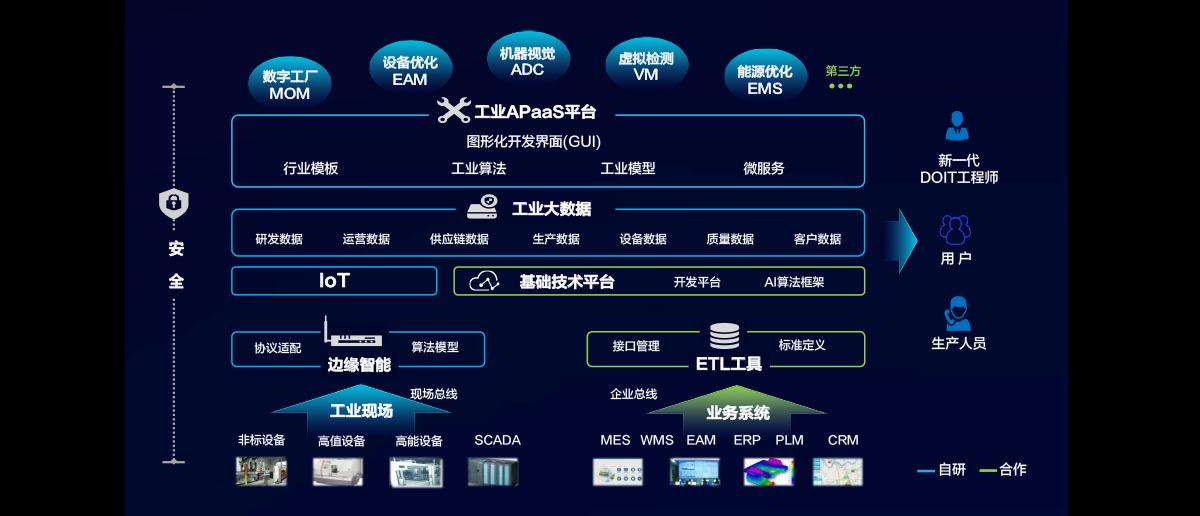 东智工业应用智能平台