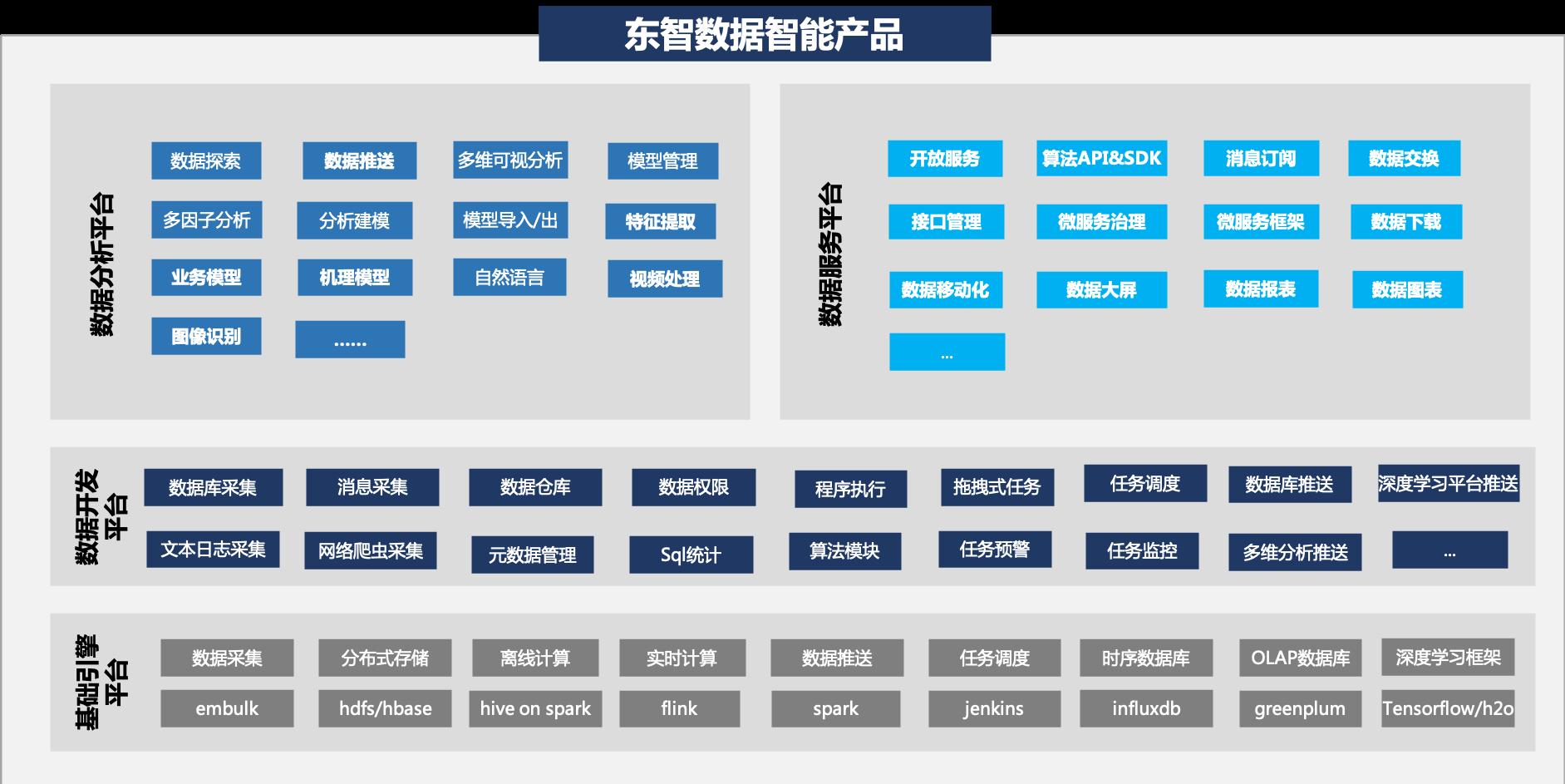 东智大数据平台